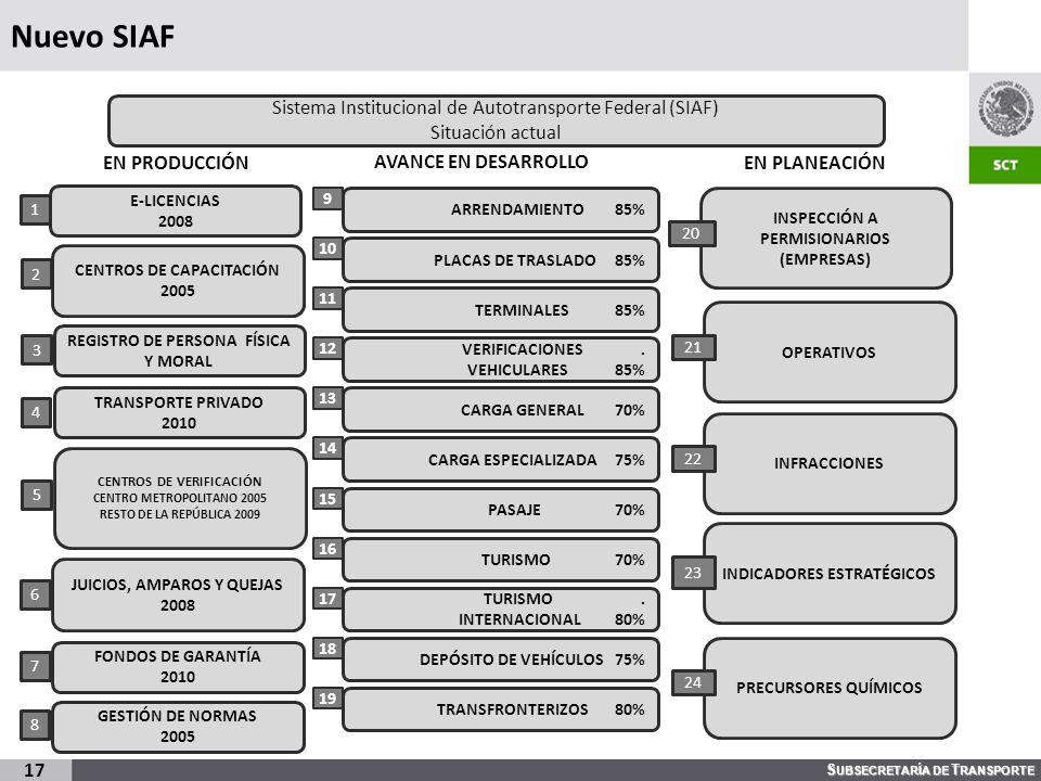 S UBSECRETARÍA DE T RANSPORTE Nuevo SIAF 17 E-LICENCIAS 2008 Sistema Institucional de Autotransporte Federal (SIAF) Situación actual CENTROS DE CAPACI