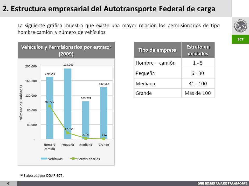 S UBSECRETARÍA DE T RANSPORTE 2. Estructura empresarial del Autotransporte Federal de carga Vehículos y Permisionarios por estrato 2 (2009) 4 Tipo de