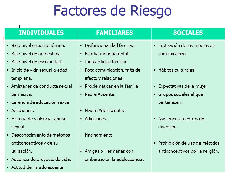 Factores de Riesgo INDIVIDUALESFAMILIARESSOCIALES Bajo nivel socioeconómico. Bajo nivel de autoestima. Bajo nivel de escolaridad. Inicio de vida sexua