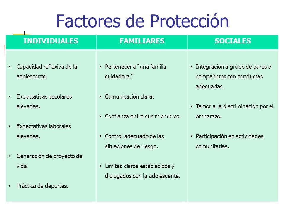 Factores de Protección INDIVIDUALESFAMILIARESSOCIALES Capacidad reflexiva de la adolescente. Expectativas escolares elevadas. Expectativas laborales e