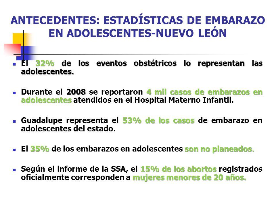 ANTECEDENTES: ESTADÍSTICAS DE EMBARAZO EN ADOLESCENTES-NUEVO LEÓN 32% de los eventos obstétricos lo representan las adolescentes. El 32% de los evento
