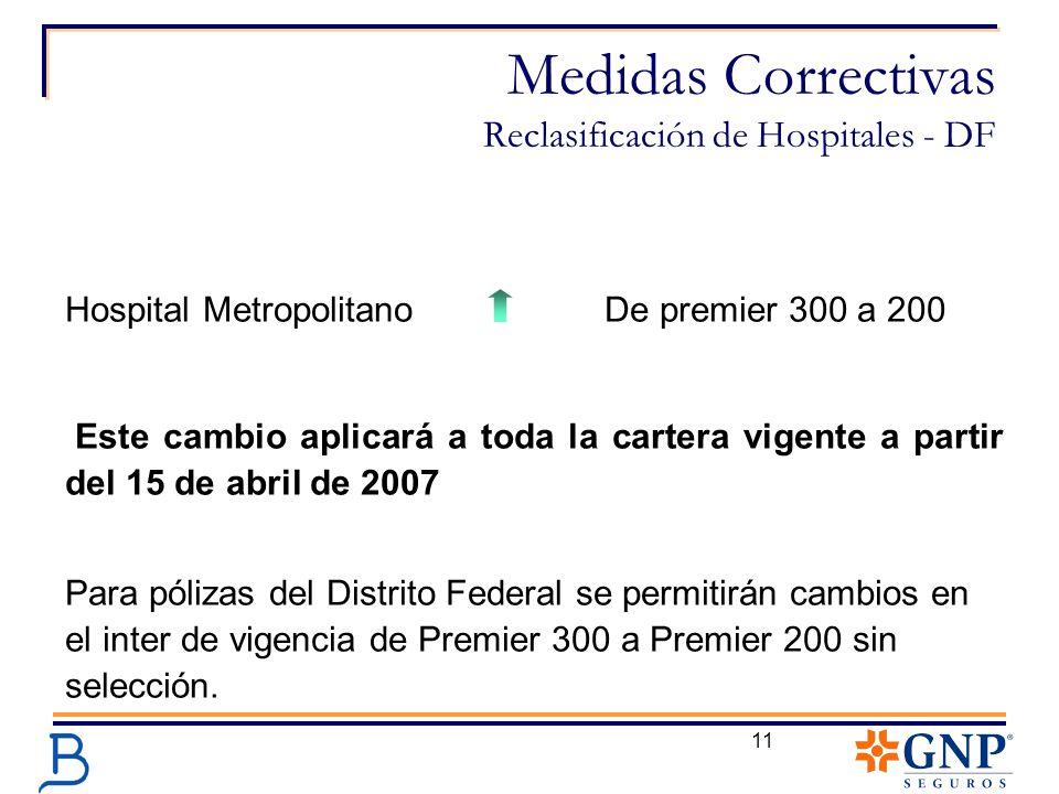 11 Medidas Correctivas Reclasificación de Hospitales - DF Hospital Metropolitano De premier 300 a 200 Este cambio aplicará a toda la cartera vigente a