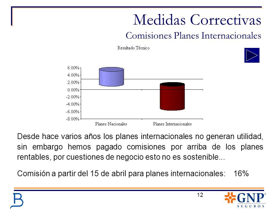 12 Medidas Correctivas Comisiones Planes Internacionales Desde hace varios años los planes internacionales no generan utilidad, sin embargo hemos paga