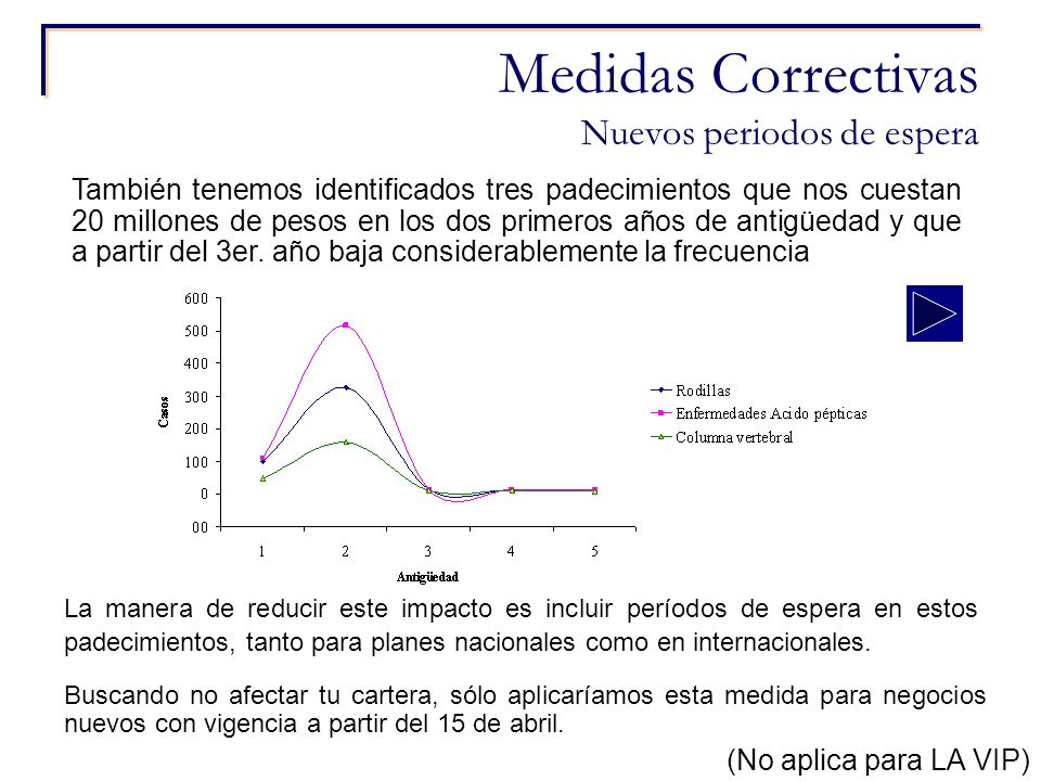 14 Medidas Correctivas Nuevos periodos de espera También tenemos identificados tres padecimientos que nos cuestan 20 millones de pesos en los dos prim
