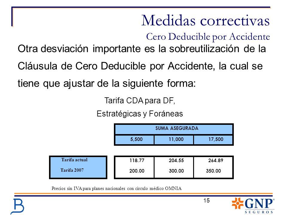 15 Medidas correctivas Cero Deducible por Accidente Tarifa CDA para DF, Estratégicas y Foráneas Otra desviación importante es la sobreutilización de l