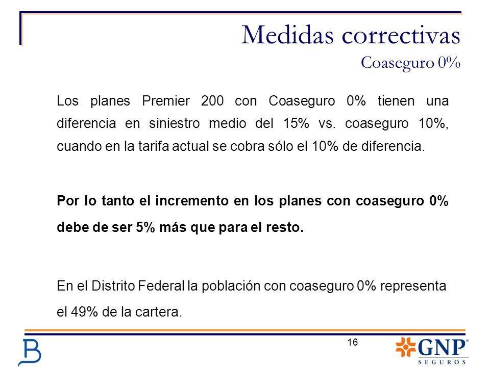 16 Medidas correctivas Coaseguro 0% Los planes Premier 200 con Coaseguro 0% tienen una diferencia en siniestro medio del 15% vs. coaseguro 10%, cuando