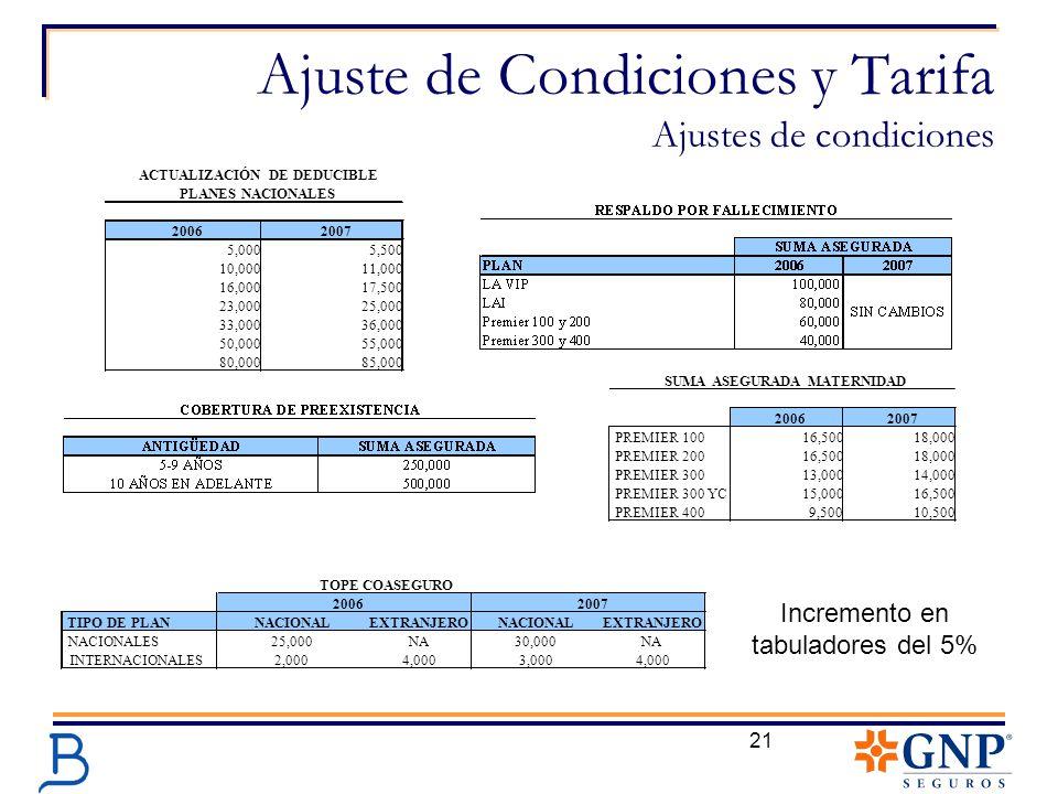 21 Ajuste de Condiciones y Tarifa Ajustes de condiciones Incremento en tabuladores del 5% 20062007 5,0005,500 10,00011,000 16,00017,500 23,00025,000 3