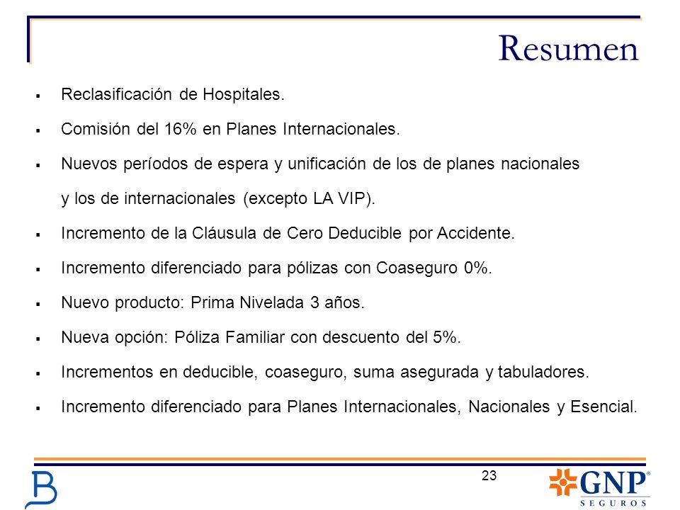 23 Resumen Reclasificación de Hospitales. Comisión del 16% en Planes Internacionales. Nuevos períodos de espera y unificación de los de planes naciona