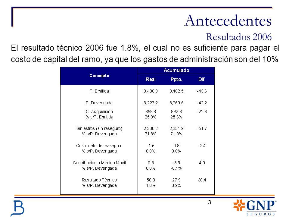 3 Antecedentes Resultados 2006 El resultado técnico 2006 fue 1.8%, el cual no es suficiente para pagar el costo de capital del ramo, ya que los gastos