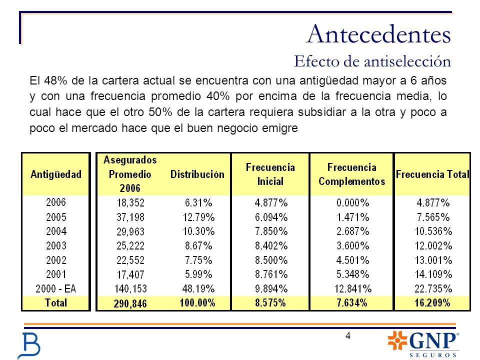 4 El 48% de la cartera actual se encuentra con una antigüedad mayor a 6 años y con una frecuencia promedio 40% por encima de la frecuencia media, lo c