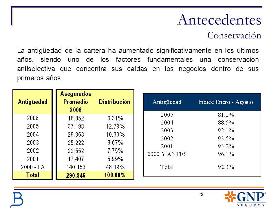5 La antigüedad de la cartera ha aumentado significativamente en los últimos años, siendo uno de los factores fundamentales una conservación antiselec