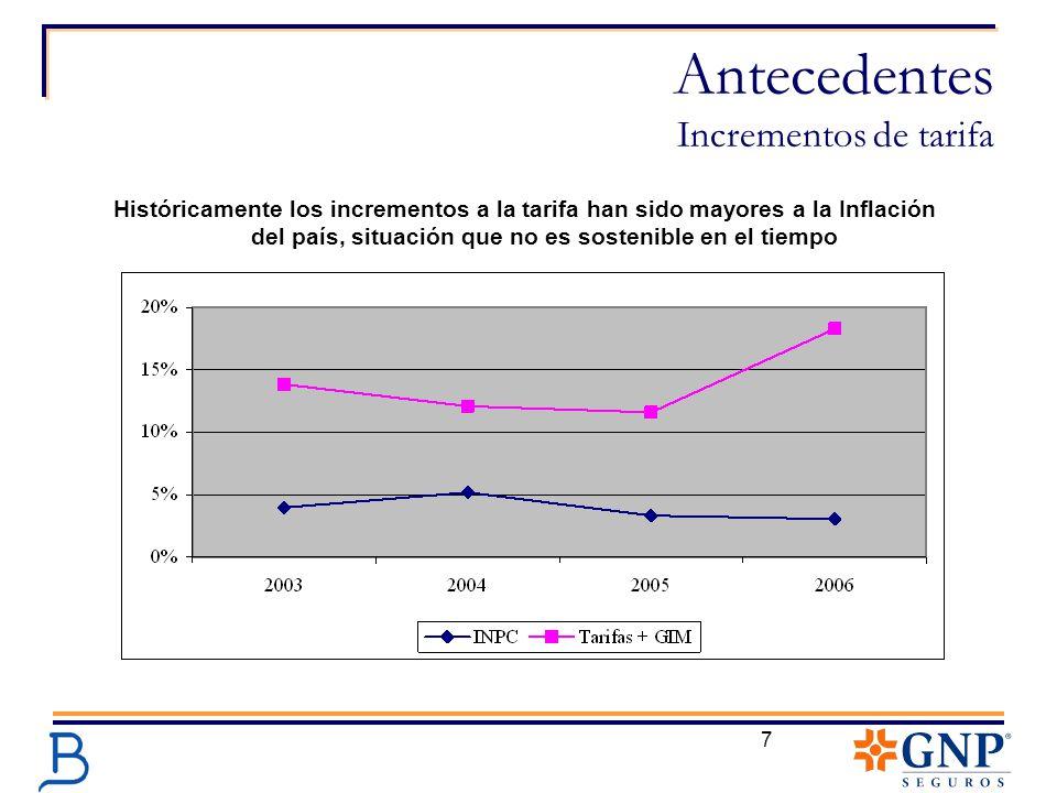 7 Antecedentes Incrementos de tarifa Históricamente los incrementos a la tarifa han sido mayores a la Inflación del país, situación que no es sostenib