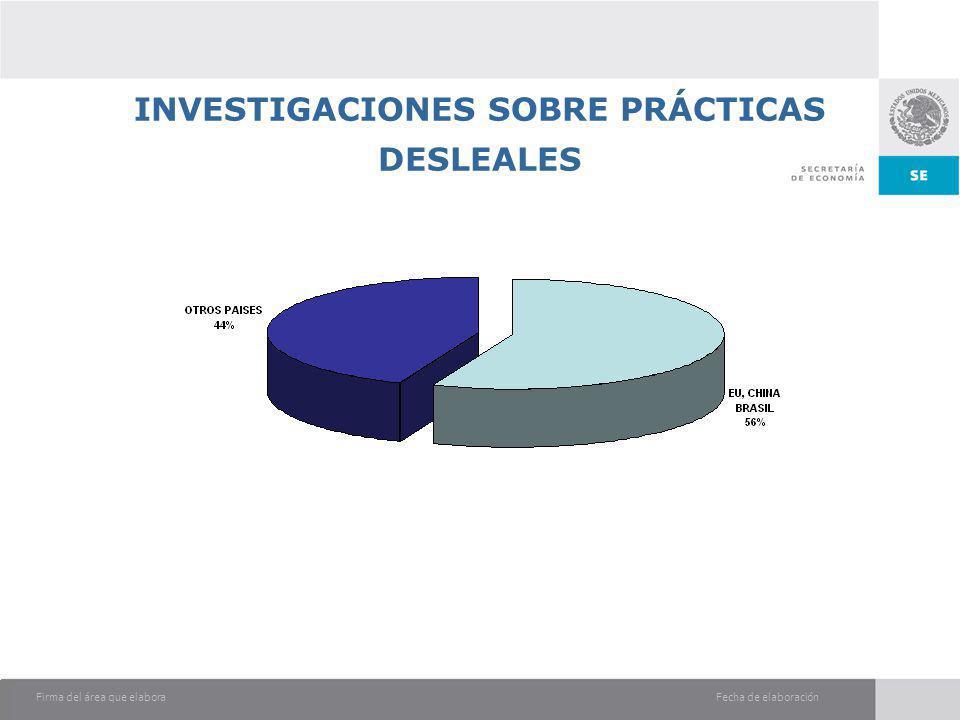 Fecha de elaboraciónFirma del área que elabora INVESTIGACIONES SOBRE PRÁCTICAS DESLEALES