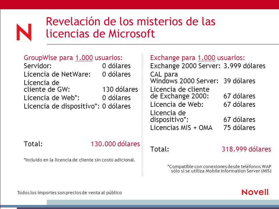Revelación de los misterios de las licencias de Microsoft GroupWise para 1.000 usuarios: Servidor:0 dólares Licencia de NetWare:0 dólares Licencia de cliente de GW:130 dólares Licencia de Web*: 0 dólares Licencia de dispositivo*:0 dólares Total: 130.000 dólares *Incluido en la licencia de cliente sin costo adicional.