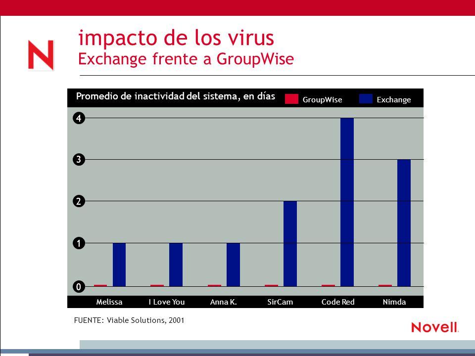 impacto de los virus Exchange frente a GroupWise Promedio de inactividad del sistema, en días MelissaI Love YouAnna K.SirCamCode RedNimda ExchangeGroupWise 4 3 2 1 0 FUENTE: Viable Solutions, 2001