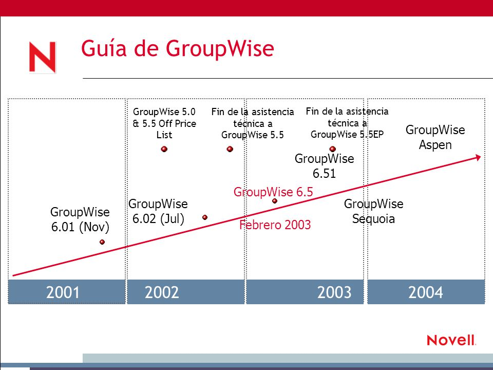 Guía de GroupWise 2001200220032004 Fin de la asistencia técnica a GroupWise 5.5EP GroupWise 5.0 & 5.5 Off Price List Fin de la asistencia técnica a GroupWise 5.5 GroupWise 6.01 (Nov) GroupWise 6.02 (Jul) GroupWise 6.5 GroupWise Sequoia GroupWise Aspen GroupWise 6.51 Febrero 2003