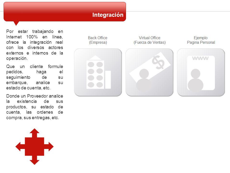Por estar trabajando en Internet 100% en línea, ofrece la integración real con los diversos actores externos e internos de la operación. Que un client