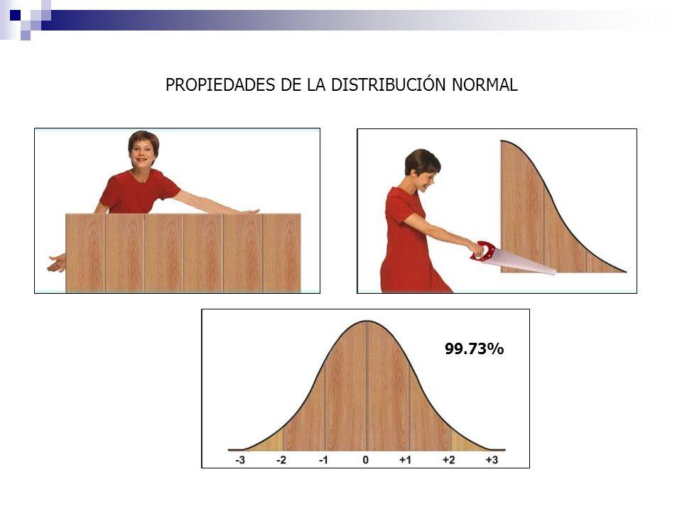 PROPIEDADES DE LA DISTRIBUCIÓN NORMAL 99.73%