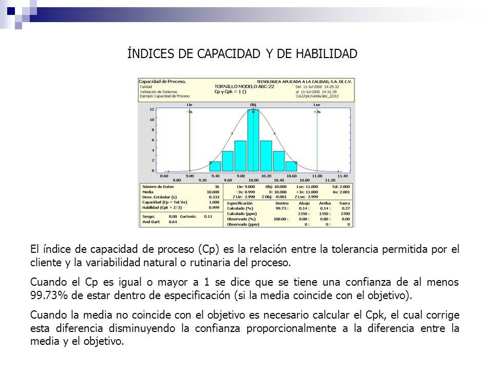 ÍNDICES DE CAPACIDAD Y DE HABILIDAD El índice de capacidad de proceso (Cp) es la relación entre la tolerancia permitida por el cliente y la variabilidad natural o rutinaria del proceso.