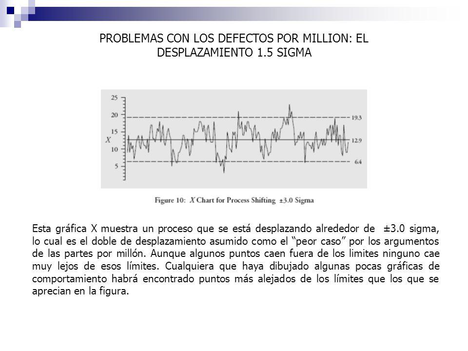 Esta gráfica X muestra un proceso que se está desplazando alrededor de ±3.0 sigma, lo cual es el doble de desplazamiento asumido como el peor caso por