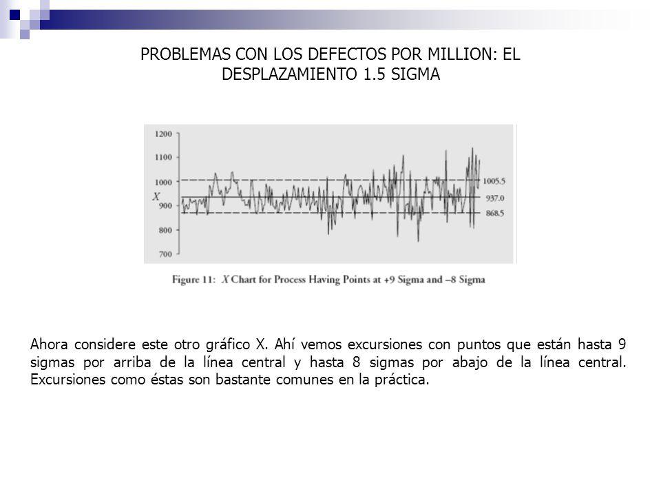 Ahora considere este otro gráfico X. Ahí vemos excursiones con puntos que están hasta 9 sigmas por arriba de la línea central y hasta 8 sigmas por aba