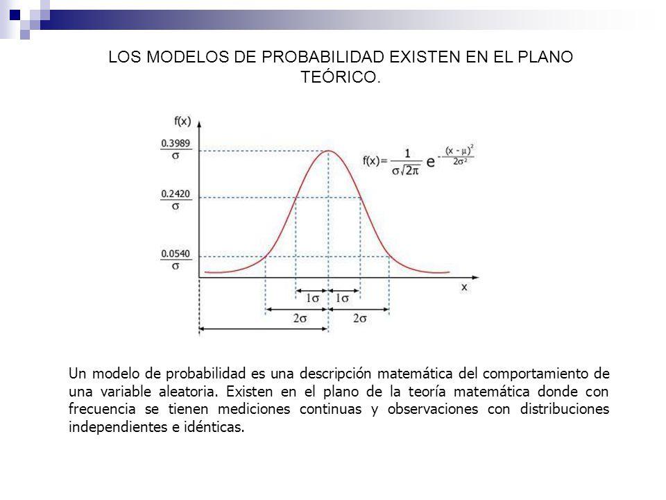 Un modelo de probabilidad es una descripción matemática del comportamiento de una variable aleatoria. Existen en el plano de la teoría matemática dond