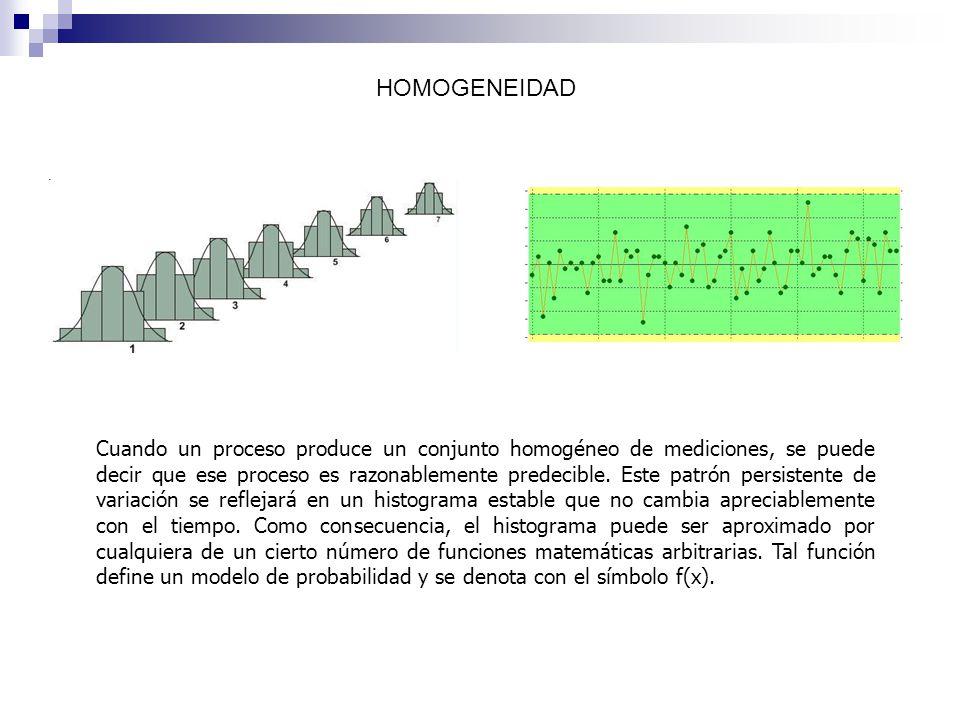 Cuando un proceso produce un conjunto homogéneo de mediciones, se puede decir que ese proceso es razonablemente predecible. Este patrón persistente de