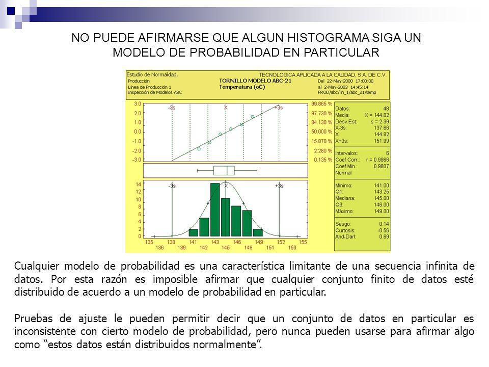 NO PUEDE AFIRMARSE QUE ALGUN HISTOGRAMA SIGA UN MODELO DE PROBABILIDAD EN PARTICULAR Cualquier modelo de probabilidad es una característica limitante de una secuencia infinita de datos.