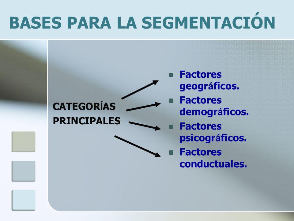 BASES PARA LA SEGMENTACIÓN CATEGOR Í AS PRINCIPALES Factores geogr á ficos. Factores demogr á ficos. Factores psicogr á ficos. Factores conductuales.