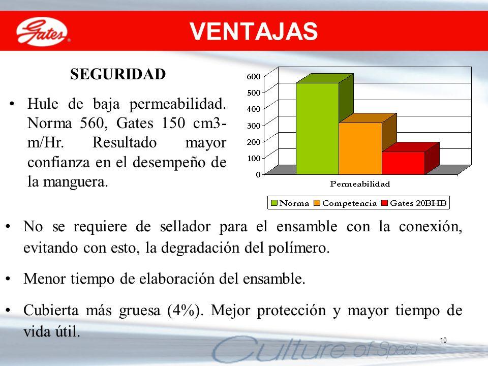 10 VENTAJAS SEGURIDAD Hule de baja permeabilidad. Norma 560, Gates 150 cm3- m/Hr. Resultado mayor confianza en el desempeño de la manguera. No se requ