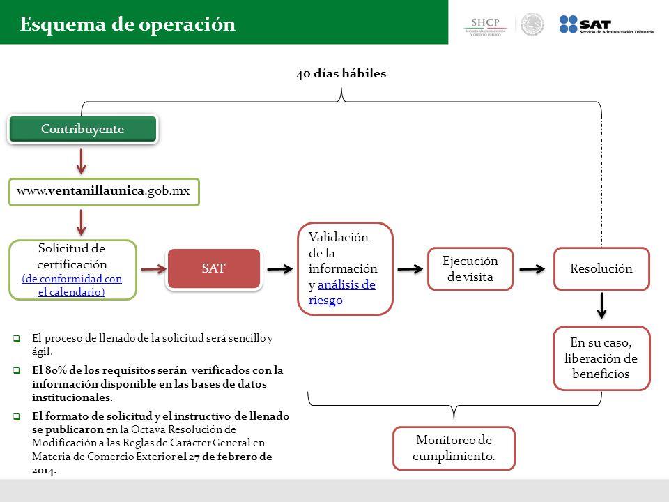Esquema de operación El proceso de llenado de la solicitud será sencillo y ágil.