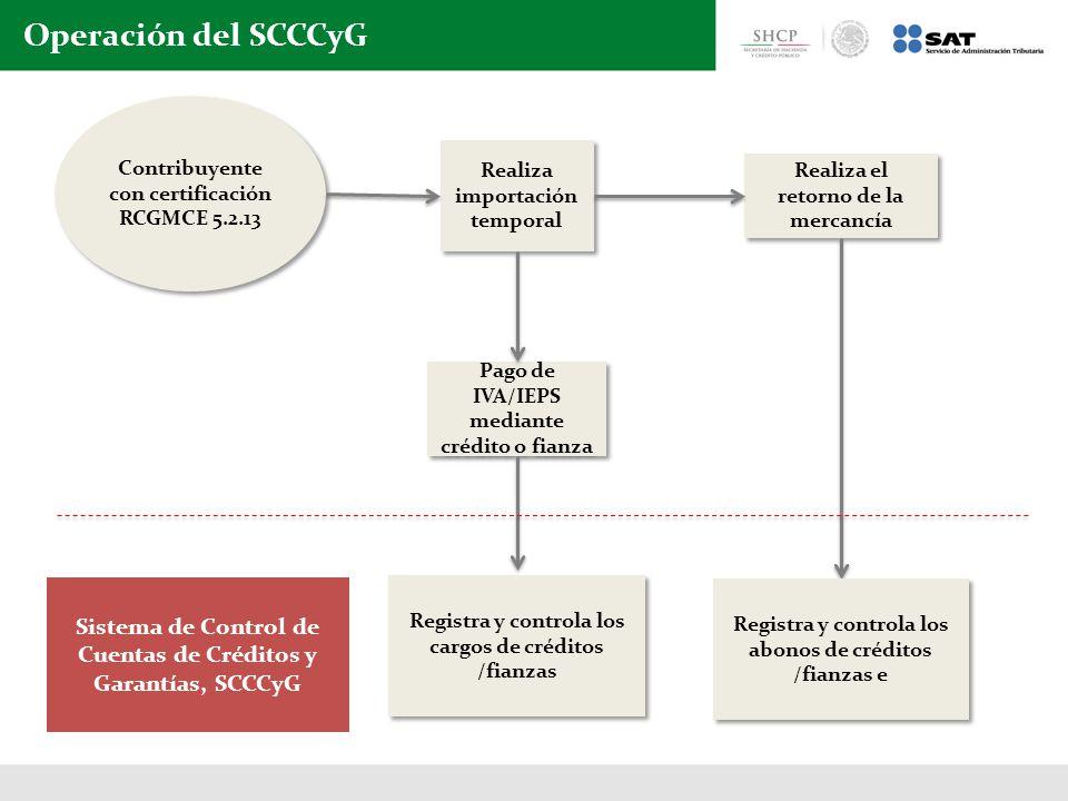 Operación del SCCCyG Contribuyente con certificación RCGMCE 5.2.13 Sistema de Control de Cuentas de Créditos y Garantías, SCCCyG Pago de IVA/IEPS mediante crédito o fianza Registra y controla los cargos de créditos /fianzas Realiza importación temporal Realiza el retorno de la mercancía Registra y controla los abonos de créditos /fianzas e