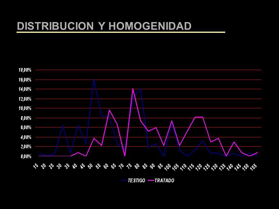 DISTRIBUCION Y HOMOGENIDAD