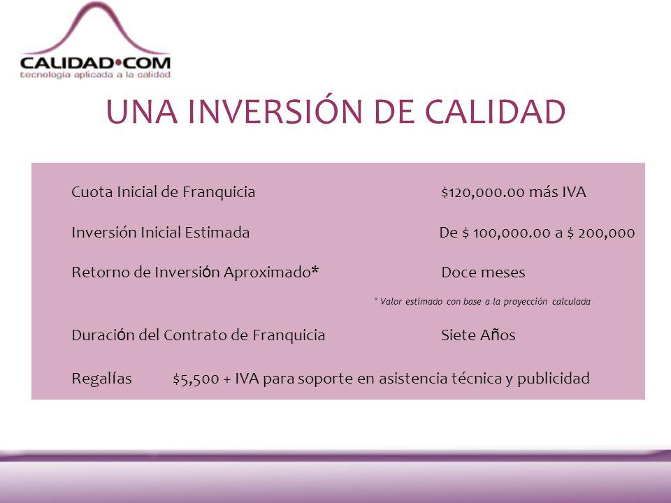 UNA INVERSIÓN DE CALIDAD Cuota Inicial de Franquicia$120,000.00 más IVA Inversión Inicial Estimada De $ 100,000.00 a $ 200,000 Retorno de Inversi ó n