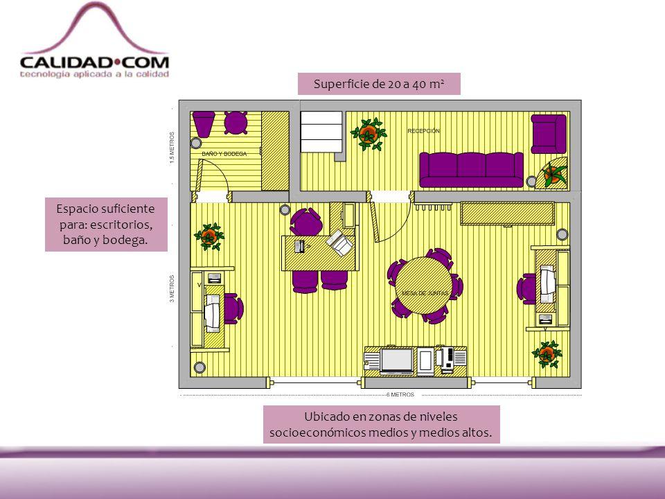 Superficie de 20 a 40 m 2 Espacio suficiente para: escritorios, baño y bodega. Ubicado en zonas de niveles socioeconómicos medios y medios altos.