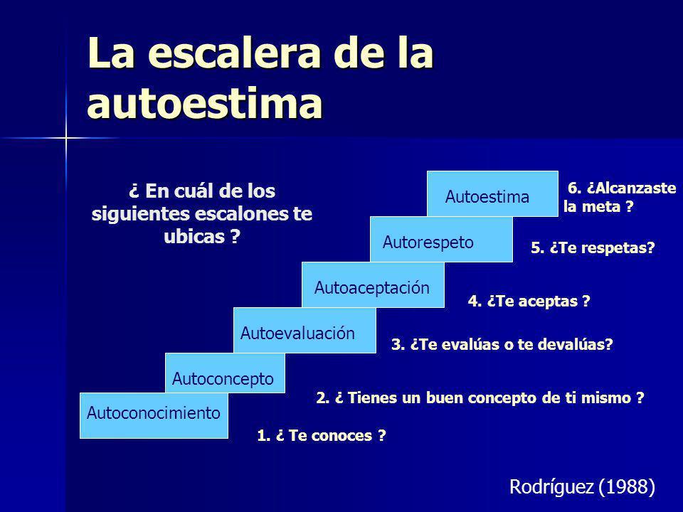 La escalera de la autoestima Autoconocimiento Autoconcepto Autoevaluación Autoaceptación Autorespeto Autoestima Rodríguez (1988) ¿ En cuál de los siguientes escalones te ubicas .