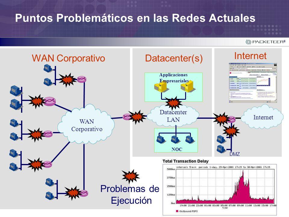 ® Internet Datacenter(s)WAN Corporativo Puntos Problemáticos en las Redes Actuales WAN Corporativo Datacenter LAN Internet DMZ NOC Applicaciones Empre
