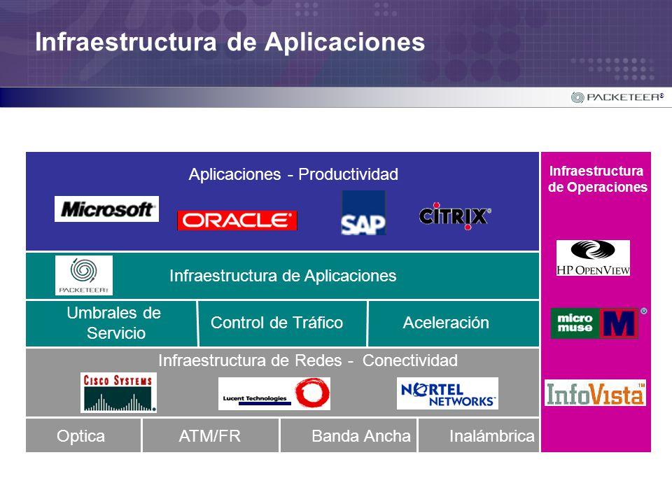 ® Objetivos Empresariales y Aplicaciones Estan Desconectadas de Infraestructura de Redes Infraestructura de Aplicaciones OpticaATM/FRInalámbricaBanda