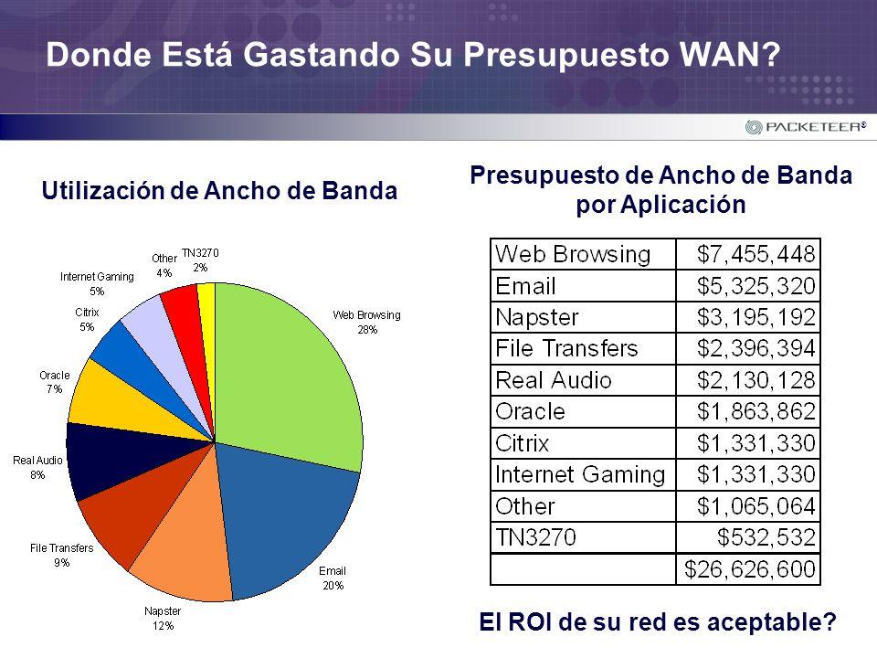 ® Donde Está Gastando Su Presupuesto WAN? Utilización de Ancho de Banda Presupuesto de Ancho de Banda por Aplicación El ROI de su red es aceptable?