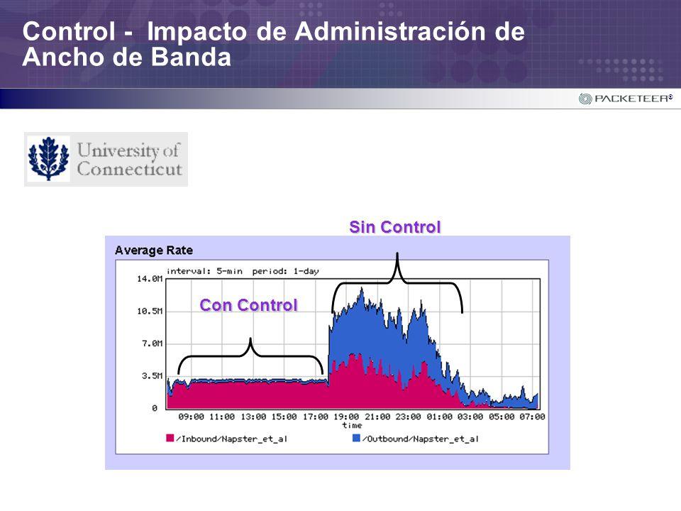 ® Control - Impacto de Administración de Ancho de Banda Con Control Sin Control