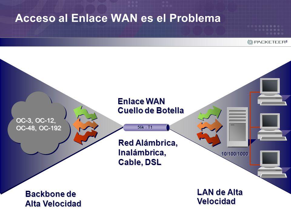 ® Acceso al Enlace WAN es el Problema OC-3, OC-12, OC-48, OC-192 Backbone de Alta Velocidad LAN de Alta Velocidad Enlace WAN Cuello de Botella 56k - T