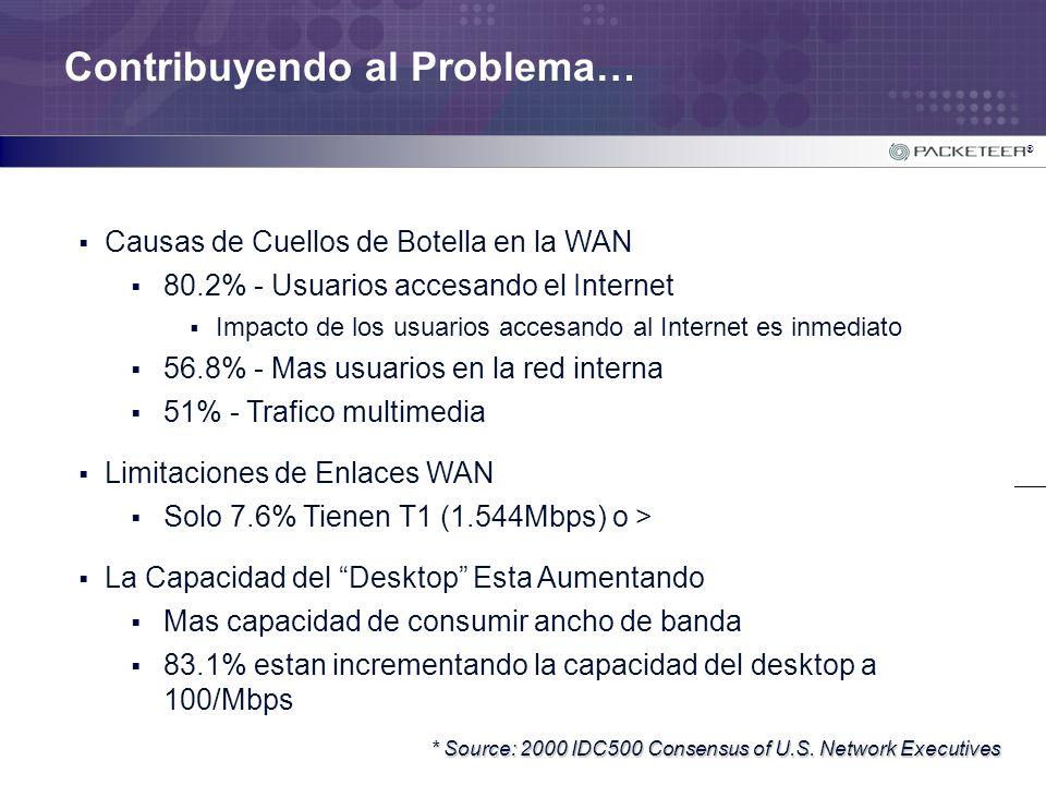 ® Contribuyendo al Problema… Causas de Cuellos de Botella en la WAN 80.2% - Usuarios accesando el Internet Impacto de los usuarios accesando al Intern