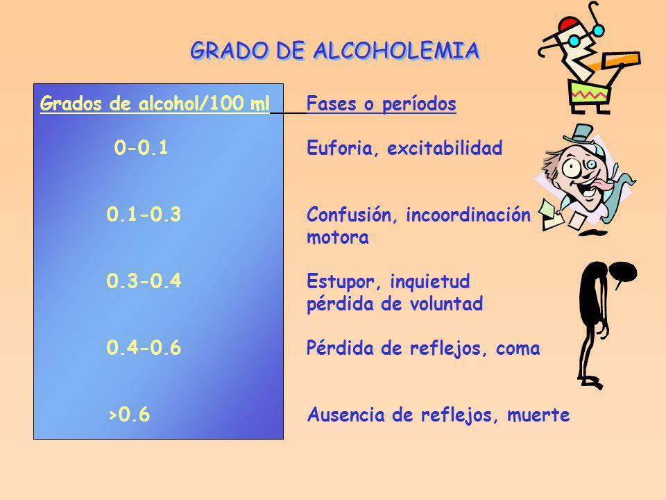 ALCOHOLISMO El alcoholismo para ser considerado como enfermedad tiene que cumplir las siguientes características: Adaptación del metabolismo celular a