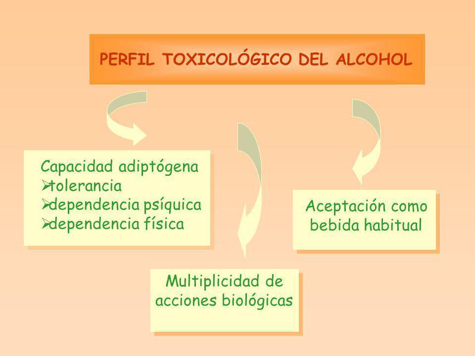 GRADO DE ALCOHOLEMIA Grados de alcohol/100 mlFases o períodos 0-0.1Euforia, excitabilidad 0.1-0.3Confusión, incoordinación motora 0.3-0.4Estupor, inquietud pérdida de voluntad 0.4-0.6Pérdida de reflejos, coma >0.6Ausencia de reflejos, muerte