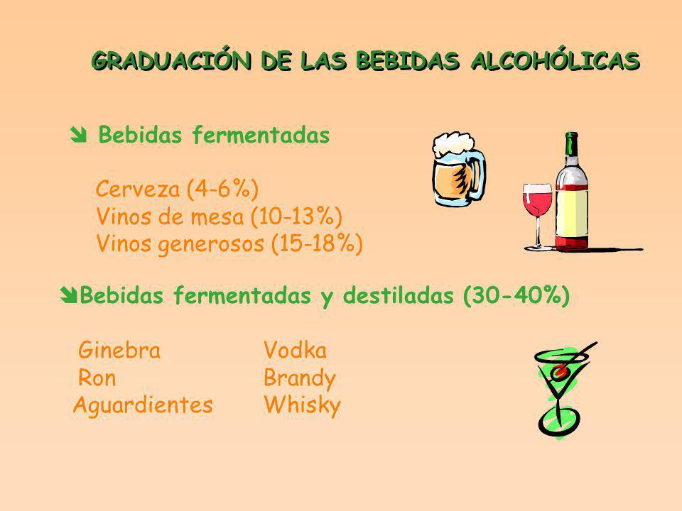 GRADUACIÓN DE LAS BEBIDAS ALCOHÓLICAS Bebidas fermentadas Cerveza (4-6%) Vinos de mesa (10-13%) Vinos generosos (15-18%) Bebidas fermentadas y destiladas (30-40%) GinebraVodka RonBrandy AguardientesWhisky