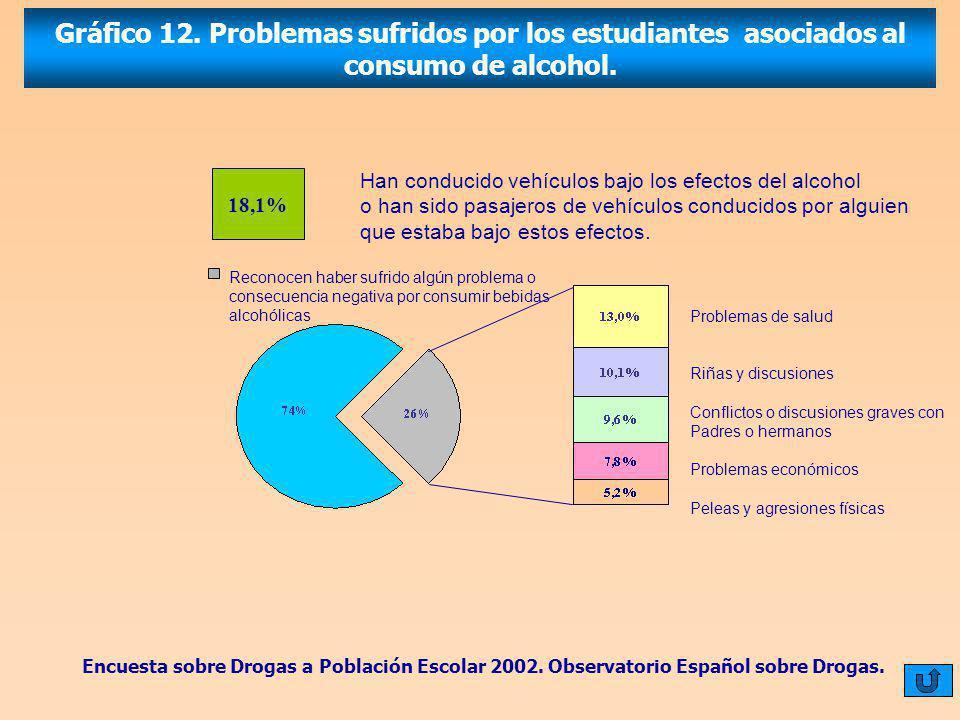 Gráfico 12.Problemas sufridos por los estudiantes asociados al consumo de alcohol.