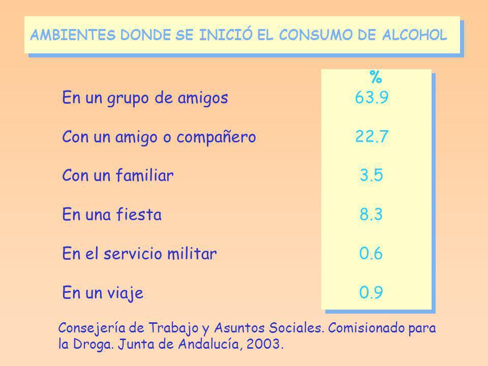 Gráfico 12. Problemas sufridos por los estudiantes asociados al consumo de alcohol. Reconocen haber sufrido algún problema o consecuencia negativa por