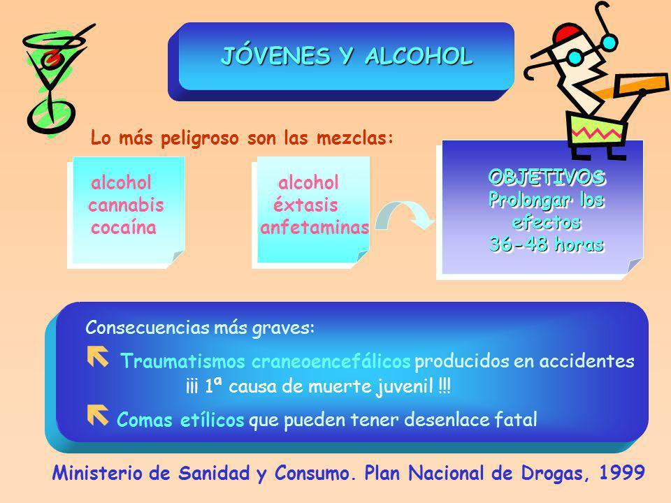 Lo más peligroso son las mezclas: alcohol cannabis éxtasis cocaína anfetaminas JÓVENES Y ALCOHOL OBJETIVOS Prolongar los efectos 36-48 horas OBJETIVOS Prolongar los efectos 36-48 horas Consecuencias más graves: Traumatismos craneoencefálicos producidos en accidentes ¡¡¡ 1ª causa de muerte juvenil !!.