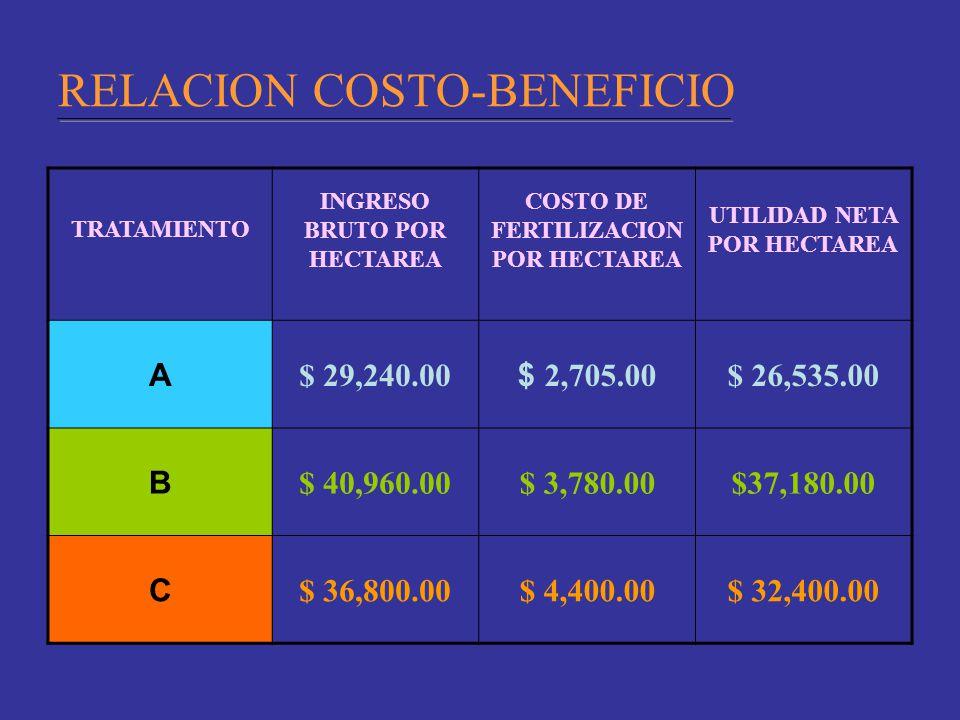 RELACION COSTO-BENEFICIO TRATAMIENTO INGRESO BRUTO POR HECTAREA COSTO DE FERTILIZACION POR HECTAREA UTILIDAD NETA POR HECTAREA A $ 29,240.00 $ 2,705.0