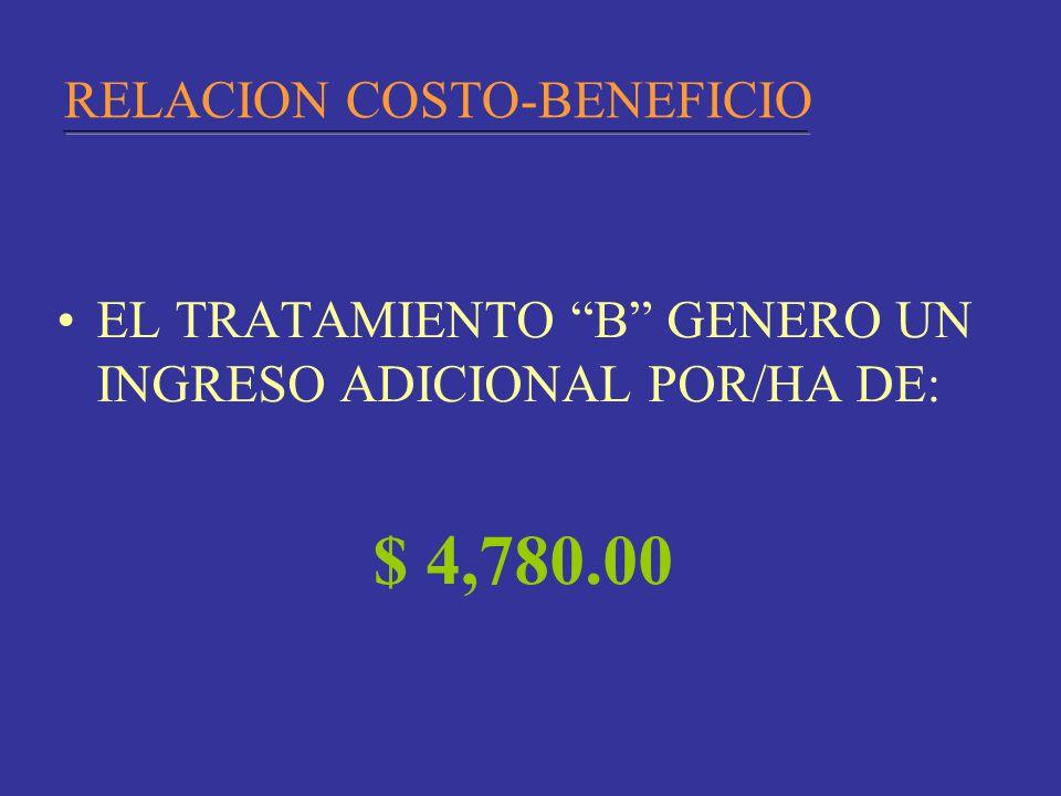 RELACION COSTO-BENEFICIO EL TRATAMIENTO B GENERO UN INGRESO ADICIONAL POR/HA DE: $ 4,780.00